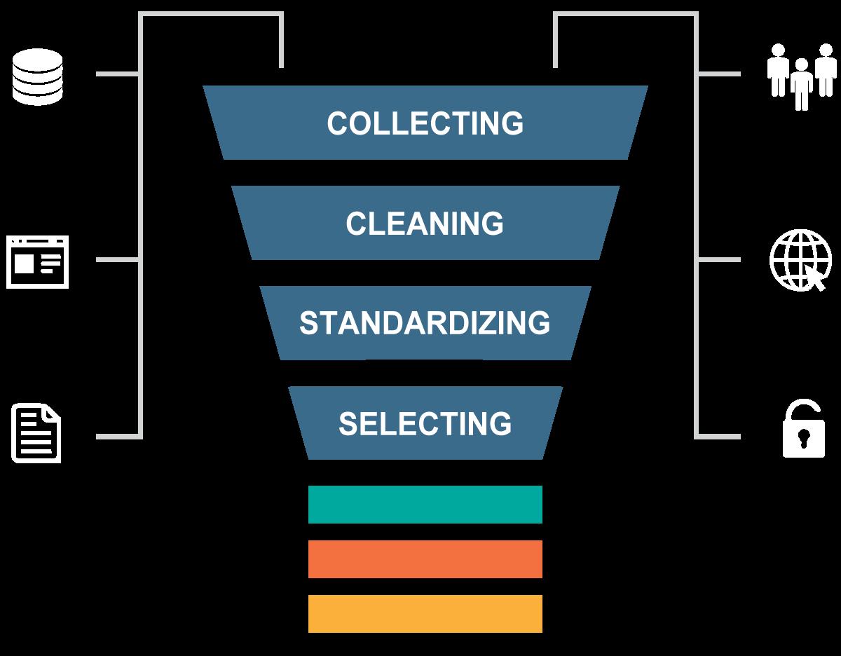 Data handling process